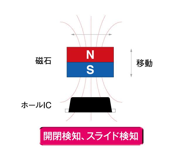極性判別可能 ホールIC(磁気センサ)